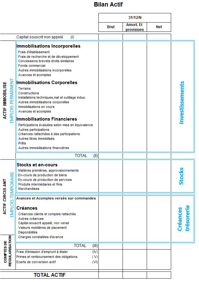Exemple d'actif de bilan comptable