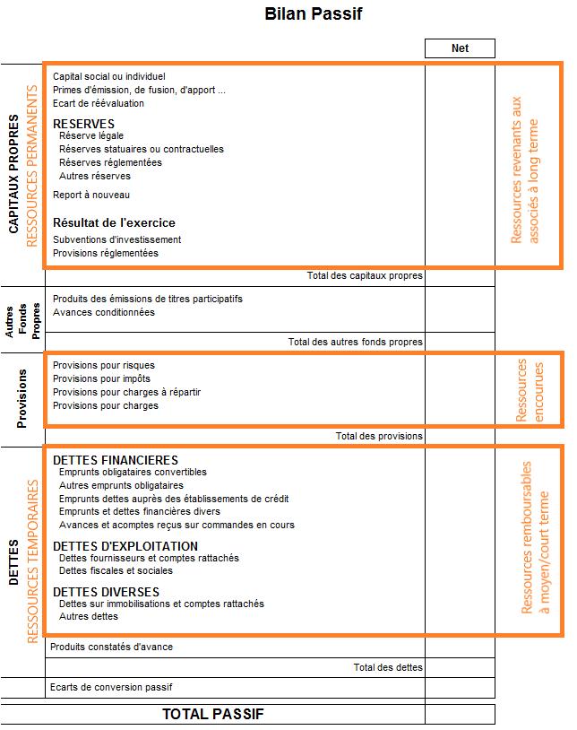 Exemple de passif de bilan comptable1