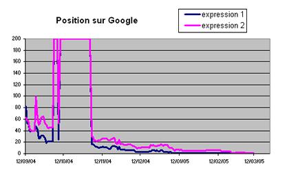 Google Penalisation Provisoire