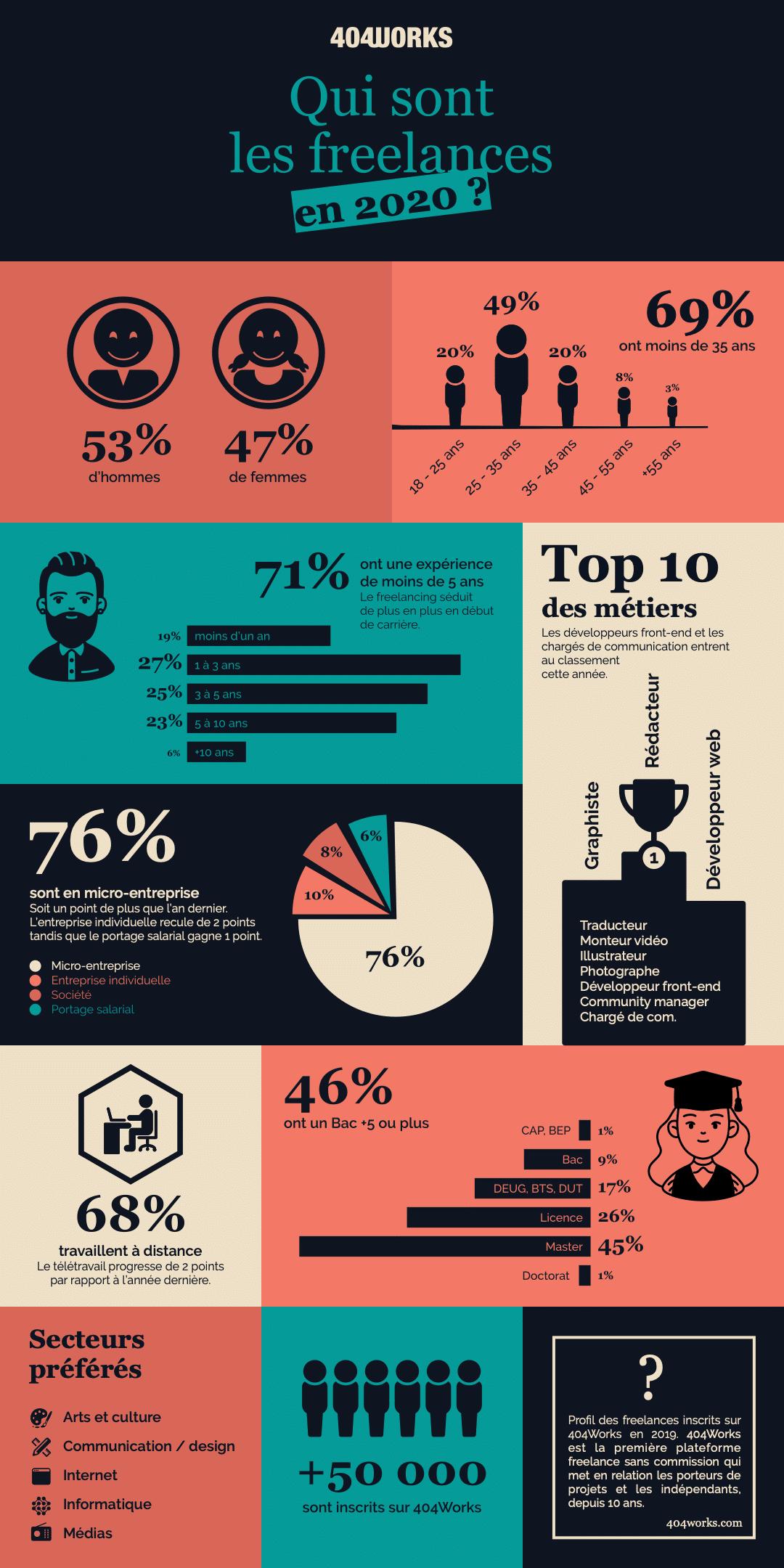 infographie-profil-freelance