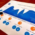 L'importance du parcours client et les bonnes pratiques pour l'optimiser